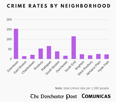 when we calculated the crime rate by 1 000 people we realized that dorchester crime is very very low