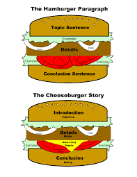 the hamburger paragraph can also be adapted for essays and can also be adapted for essays and stories awesome analogy for