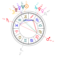 Jisoo Kim Zodiac Birthday Astrology