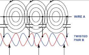 use a twist and other popular wires to reduce emi rfi ee times crosstalk between wires is cancelled when an interfering signal is applied equally to both sides of a twisted pair wire