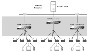 aring aelig ordm aring curren sect aring shy cedil yuan ze university egrave sup aelig egrave network infrastructure wireless network architecture diagram