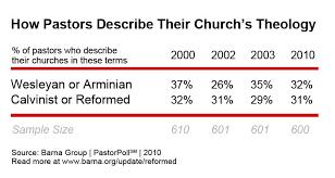 Armenian Vs Calvinism Chart