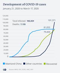 Coronavirus: Germany pledges €1 billion to tackle outbreak | News | DW