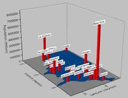 3d Bar Chart Python Help Online Tutorials 3d Bar With Labels
