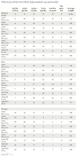 Average American Weight Chart Average Hight And Weight Chart