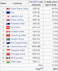 Currency Chart For All Countries The Major Currencies Traded In Forex