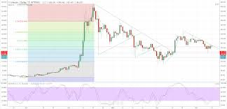 Litecoin Chart Today Litecoin Ltc Chart Suggests Rally May Still Have Legs