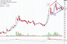 Just Dial Chart 28 Symmetrical Triangle Pattern Formed In Just Dial