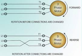 electrical maintenance industrial wiki odesie by tech transfer the direction of rotation of a three phase induction motor can be readily reversed the motor will rotate in the opposite direction if any two of the three