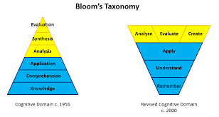 Blooms Taxonomy Filling The Pail