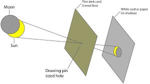 Welding Filter Lens Chart How To Photograph A Solar Eclipse B H Explora
