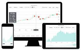 Asp Net Core Stock Chart Syncfusion Asp Net Core Ui