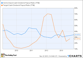 Small Picture good home depot stock price history on home depot stock prices by