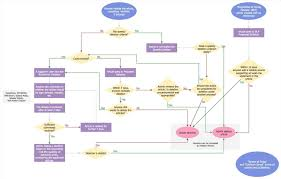 flowchart in word word flow chart chart3 paketsusudomba co
