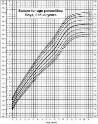 Height Growth Chart When Do Men Stop Growing Have The Best Growth Progress