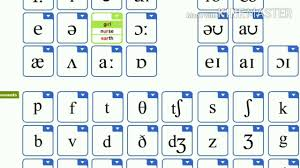 Ipa is a phonetic notation system that uses a set of symbols to represent each distinct sound that exists in human spoken language. International Phonetic Alphabet Sounds And Examples Youtube