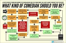 What Kind Of Comedian Should You Be Paul Ogatas Flowchart