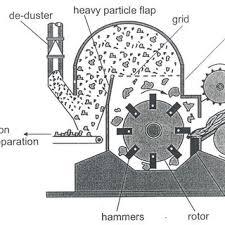 llustration of a typical shredder scientific diagram illustration of a typical shredder