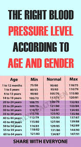 Fitness Level Chart By Age Pin By Robbie Honnoll On Fitness Ideas Blood Pressure