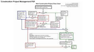 Project Management Flow Chart Pdf Construction Project Management Pdf Construction Forum