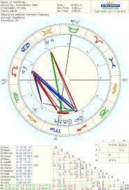 Tyler The Creator Natal Chart 76 Interpretive 13 Zodiac Sign Birth Chart