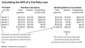 Annual Payment Calculator Flat Rate Finance Wikipedia 21