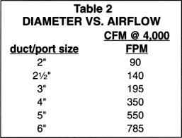 Dust Collector Cfm Chart 3 4 Hp Dust Collector For A Single Tool Bandsaw Or Jointer