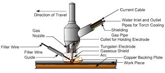 welding machine circuit diagram pictures wirdig arc welding diagram arc circuit and schematic wiring diagrams for
