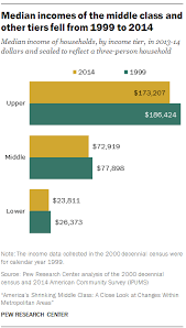Middle Class Shrinking Chart Americas Shrinking Middle Class A Close Look At Changes