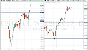 Chart Analysis And News For The Futures Market Week Of 12