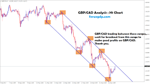 Cad To Gbp Chart Gbp Cad Is Moving Between The Ranges In H1 Chart Wait For