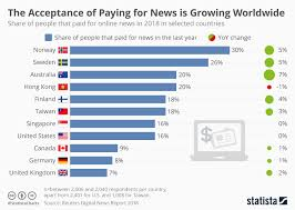 Acceptance Now Payment Chart Chart The Acceptance Of Paying For News Is Growing Statista