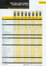 Fluke Tester Comparison Chart 71 Eye Catching Fluke Multimeters Comparison Chart