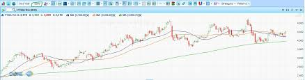 Grafik Chart Saham Minute Daily Weekly Monthly Yearly