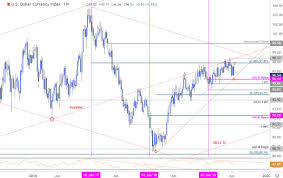 Dxy Stock Chart Us Dollar Index Weekly Price Outlook Usd Collapse Searches