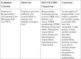 Pdf Improving Spawar Peo C4i Organizational Alignment To