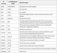 Dna Detectives Autosomal Chart Dna Relationships Genealogy Dna Genealogy Dna Genetics