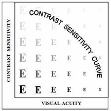 Pelli Robson Contrast Sensitivity Chart Pdf Contrast Sensitivity And Measuring Methods