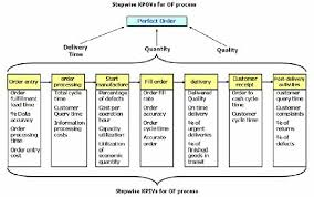 Order Fulfillment Process Flow With Kpivs Kpov Download