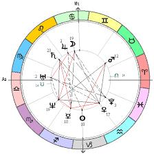 Uk Charts English Astrology