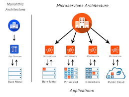 What Is Microservices Microservices Definition And Related