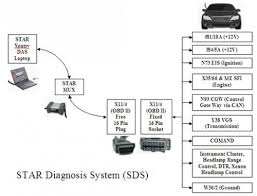 star diagnosis system sds or diagnosis assistance system das laptop sds to mux to w220 showing details