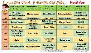 Diet Chart For 9 Month Baby 9 Month Baby Food Chart Week One Indian Diet Plan In 2019