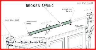 Garage Door Spring Color Code Chart Garage Torsion Spring Ari Made Co