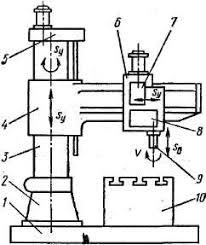 Сверлильные и расточные станки Реферат Рис 2 6 1 Общий вид радиально сверлильного станка