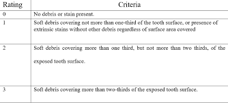 Pediatric Dental Charting Forms Cureus Do Parenting Styles Affect Childrens Oral Health