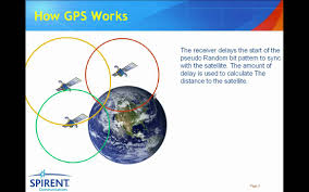 How Gps Works How Gps Works