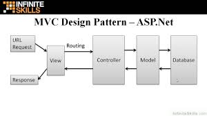 Mvc Pattern Awesome ASPNet MVC Tutorial MVC Design Pattern YouTube