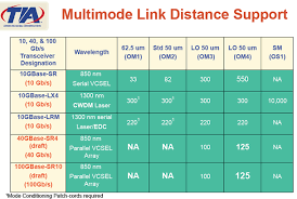 Fiber Optic Cable Distance Chart 40 Gigabit Fiber Patch Cables 40 Gigabit Fiber Patch Cable