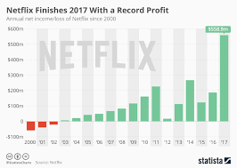What Is Profit Loss Chart Netflix Finishes 2017 With A Record Profit Statista